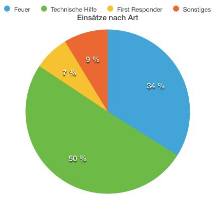 Statistik2013-2